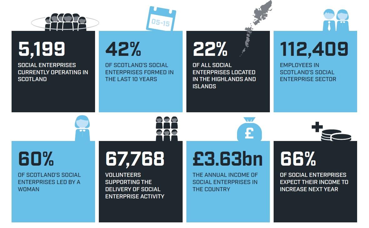 key-stats-social-enterprise